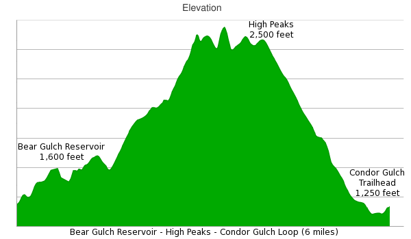 High Peaks Trail Condor Gulch Hike Elevation chart