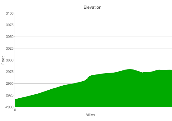 Lizard's Mouth hike GPS elevation profile