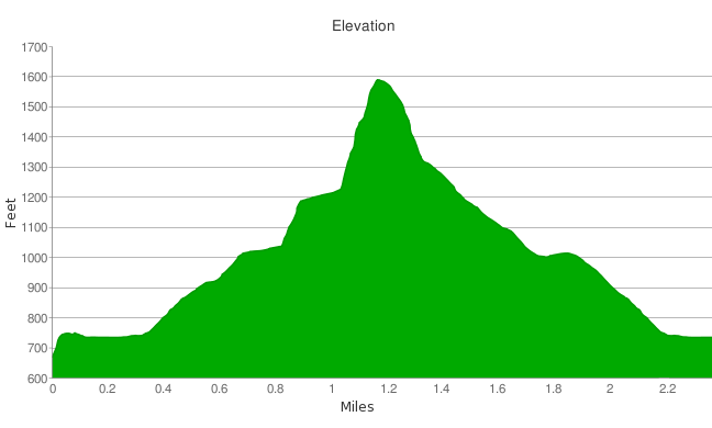 Tangerine Falls GPS elevation profile
