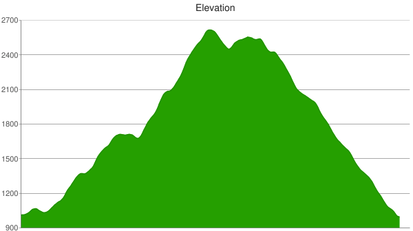 Cerro Alto Trail elevation profile hike