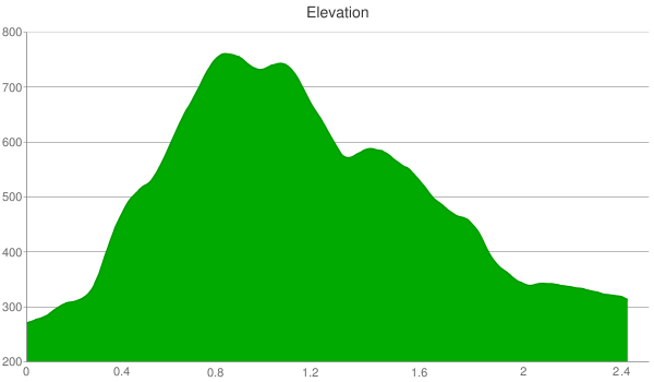 Elevation Profile for Eagle Rock Nature Trail in El Chorro Regional Park