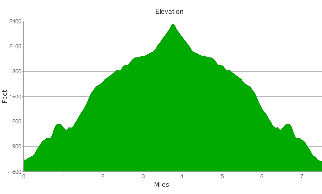 hondo canyon hike elevation profile
