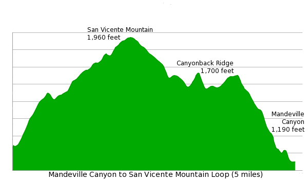 Mandeville Canyon to San Vicente Mountain hike elevation diagram chart